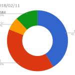 資産状況記録(2018/02/12時点)