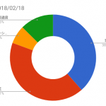 資産状況記録(2018/02/18時点)