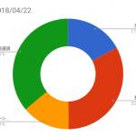 資産状況記録(2018/04/22時点)
