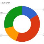 資産状況記録(2018/05/20時点)