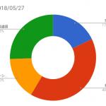 資産状況記録(2018/05/27時点)