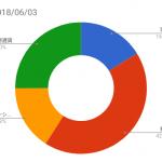 資産状況記録(2018/06/03時点)