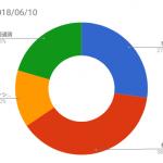 資産状況記録(2018/06/10時点)