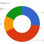 資産状況記録(2018/06/17時点)