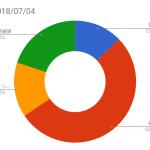 資産状況記録(2018/07/04時点)