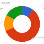 資産状況記録(2018/08/05時点)